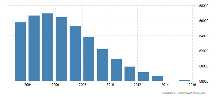 finland population age 13 total wb data