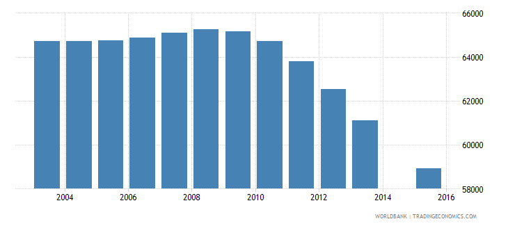 finland population age 15 total wb data