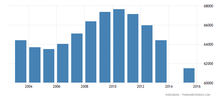 finland population age 18 total wb data