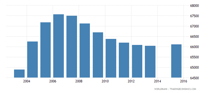 finland population age 25 total wb data