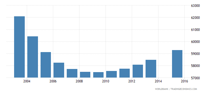 finland population age 7 total wb data