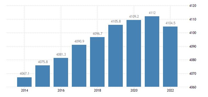 finland population aged 15 74 eurostat data