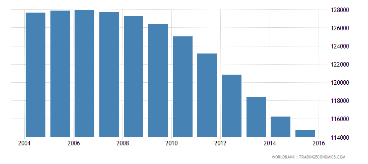 finland population ages 13 16 female wb data