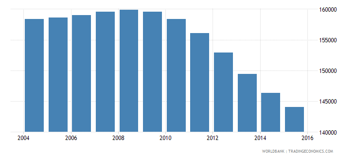 finland population ages 13 17 female wb data