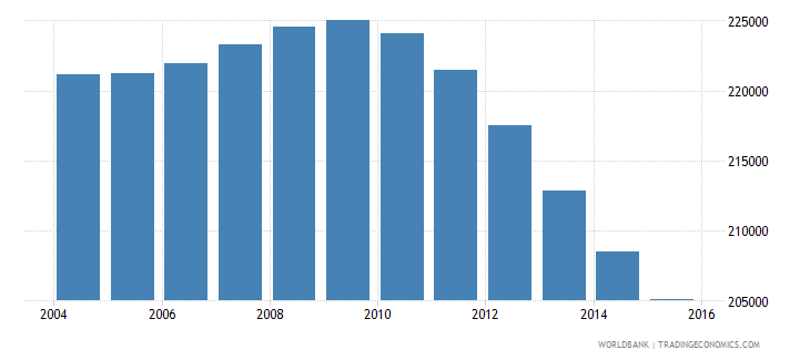 finland population ages 13 19 female wb data
