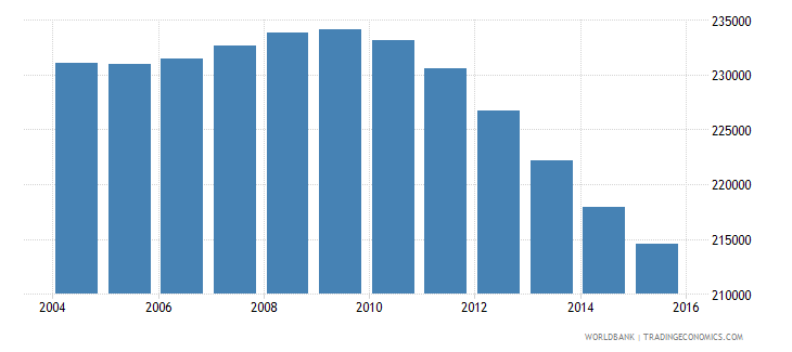finland population ages 13 19 male wb data