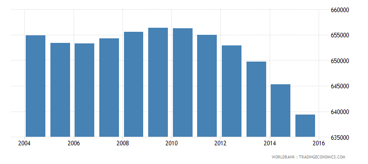 finland population ages 15 24 total wb data