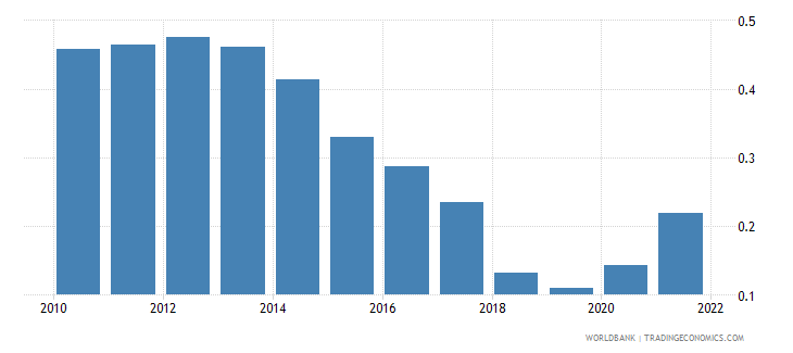 finland population growth annual percent wb data