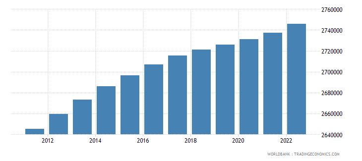 finland population male wb data