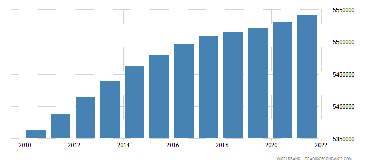 finland population total wb data