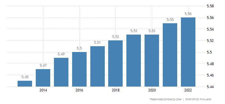 Finland Population
