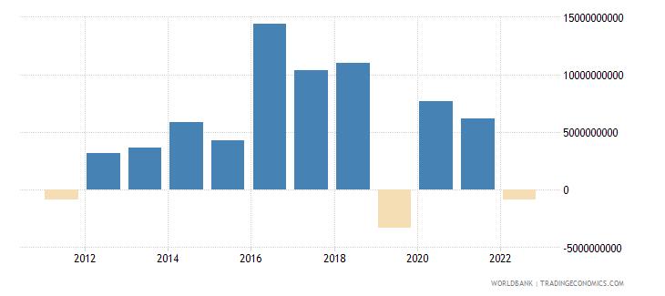 finland portfolio equity net inflows bop us dollar wb data