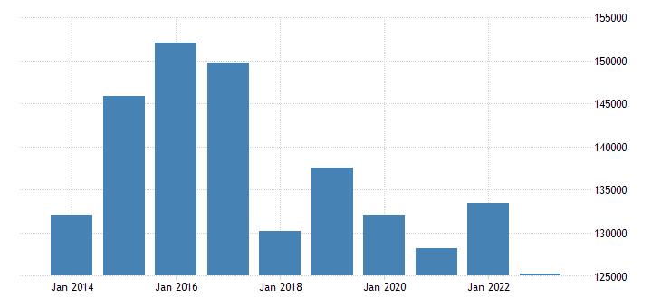 finland portfolio investment assets financial account debt securities eurostat data