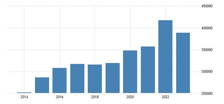 finland portfolio investment assets financial account eurostat data