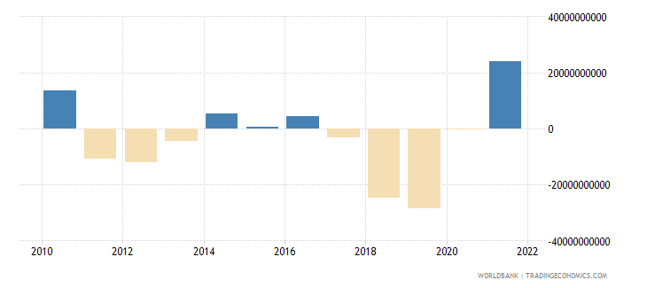 finland portfolio investment excluding lcfar bop us dollar wb data