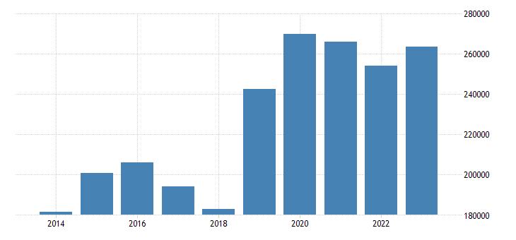 finland portfolio investment liabilities financial account debt securities eurostat data