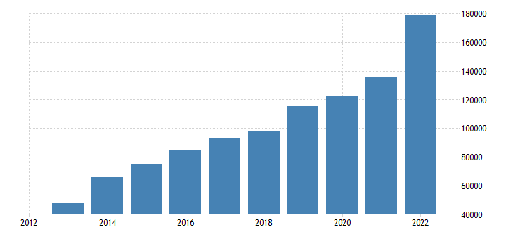 finland portfolio investment liabilities financial account equity eurostat data