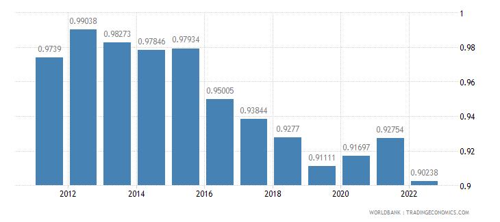 finland ppp conversion factor private consumption lcu per international dollar wb data