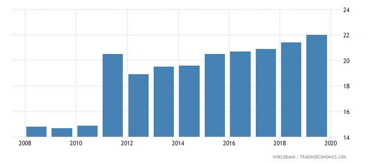 finland private credit bureau coverage percent of adults wb data