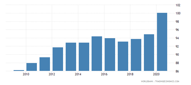 finland private credit by deposit money banks to gdp percent wb data