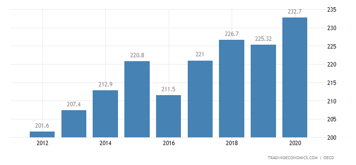 Finland Private Debt to GDP