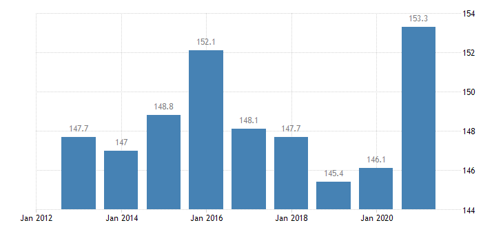 finland private sector debt consolidated eurostat data