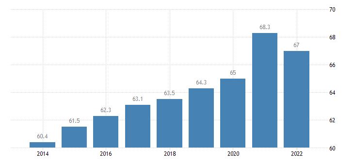 finland private sector debt loans households eurostat data