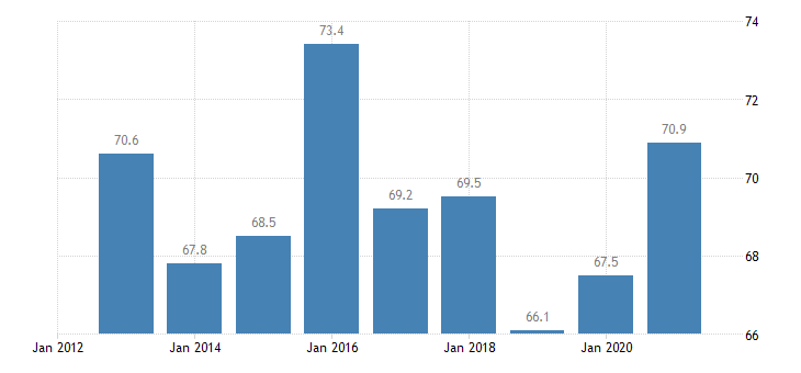 finland private sector debt loans non financial corporations eurostat data