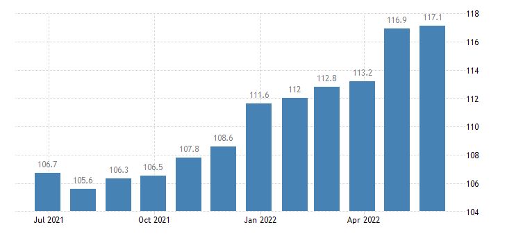 finland producer prices in industry manufacture of electric motors generators transformers electricity distribution control apparatus eurostat data