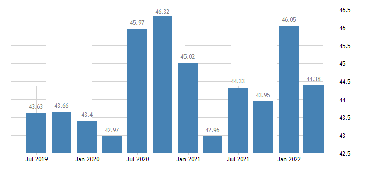 finland profit share of non financial corporations eurostat data