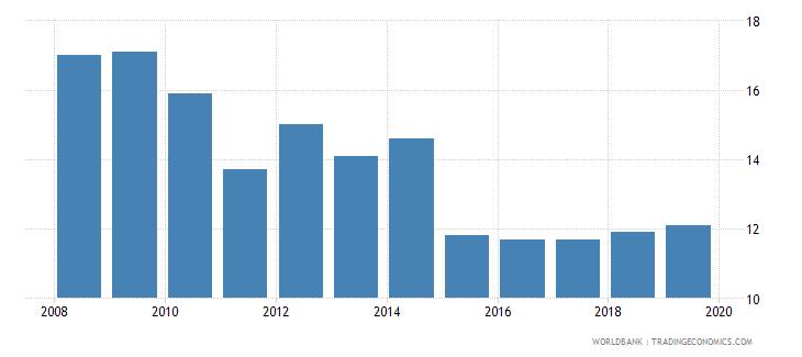 finland profit tax percent of commercial profits wb data