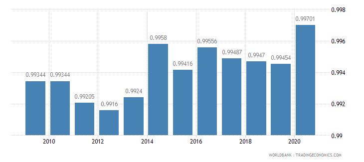 finland ratio of female to male primary enrollment percent wb data