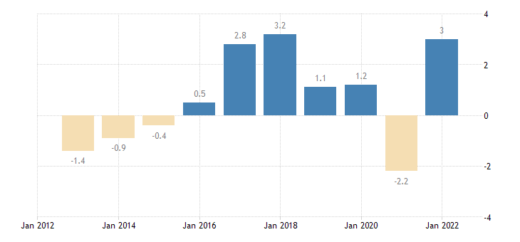 finland real gdp growth rate eurostat data