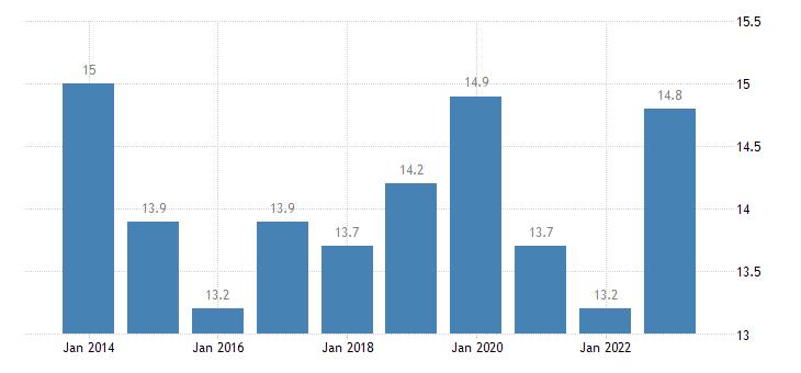 finland relative median at risk of poverty gap eurostat data