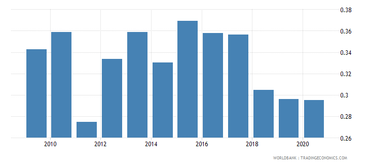 finland remittance inflows to gdp percent wb data