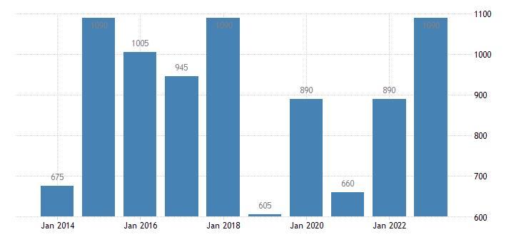 finland resettled persons eurostat data