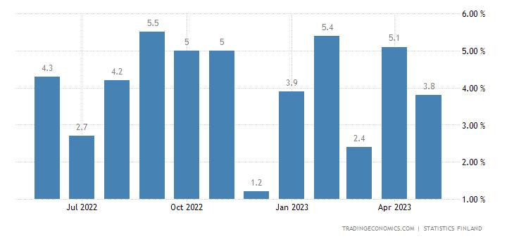 Finland Retail Sales YoY