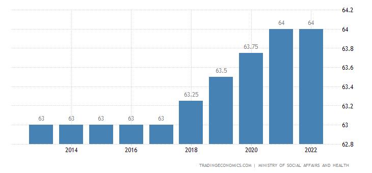 Finland Retirement Age - Men