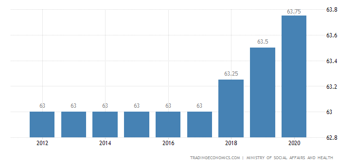 Finland Retirement Age - Women