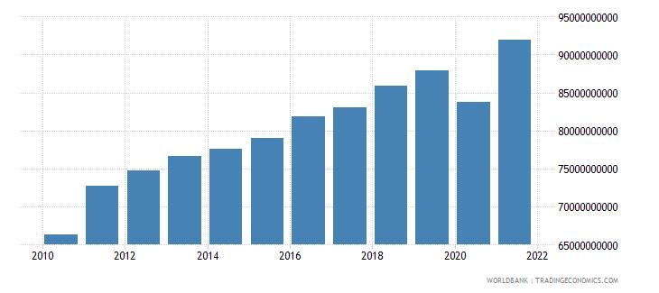 finland revenue excluding grants current lcu wb data