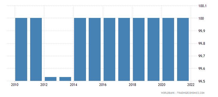 finland rule of law percentile rank wb data