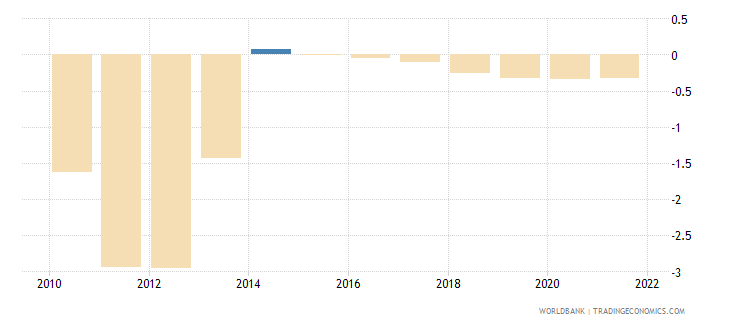 finland rural population growth annual percent wb data
