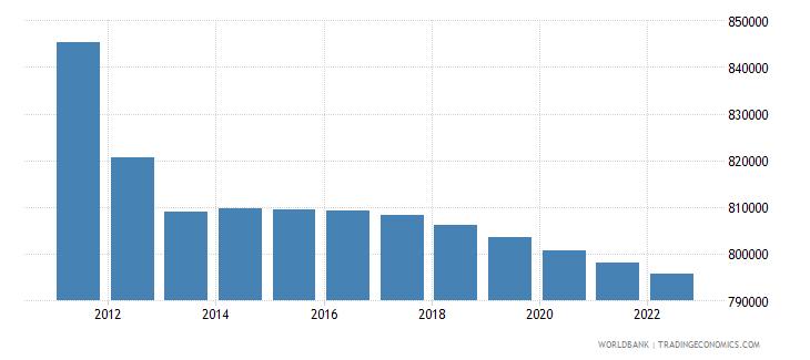 finland rural population wb data