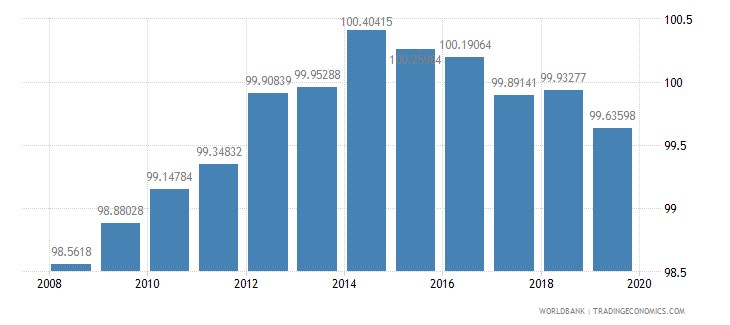 finland school enrollment primary female percent gross wb data