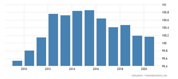 finland school enrollment primary male percent gross wb data