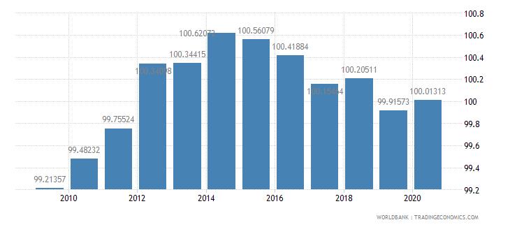 finland school enrollment primary percent gross wb data