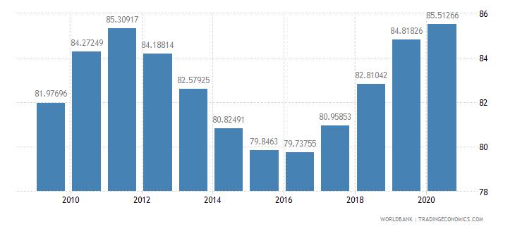 finland school enrollment tertiary male percent gross wb data
