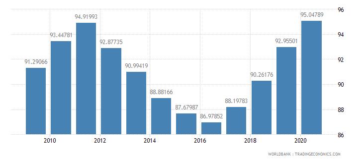 finland school enrollment tertiary percent gross wb data
