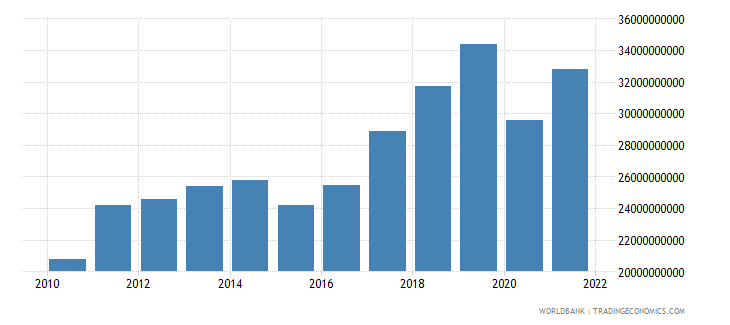 finland service exports bop us dollar wb data