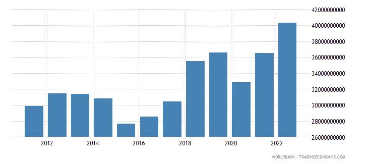 finland service imports bop us dollar wb data